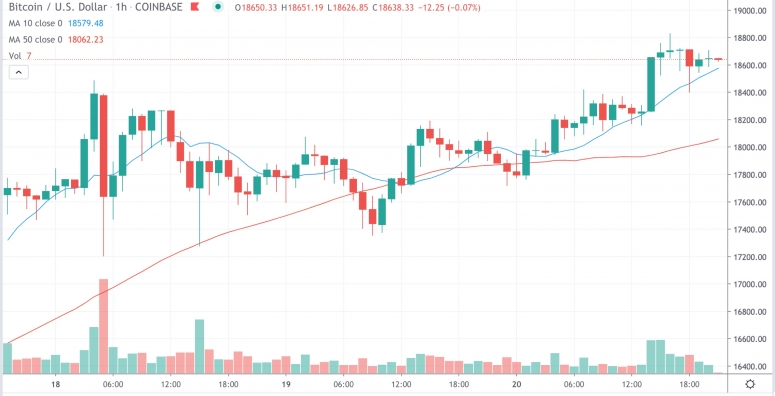 Market Wrap: Bitcoin Hits $18.8K as Total Crypto Locked in DeFi Passes $14B